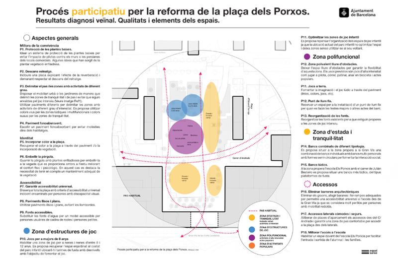 Jornada de propostes_Repensem la plaça dels Porxos_Equal Saree_06